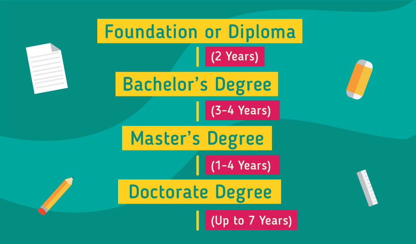 Pathway to study in the UK: Foundation or Diploma  2 years, Bachelor's Degree 3-4 years, Master's Degree 1-4 years, Doctorate Degree up to 7 years)