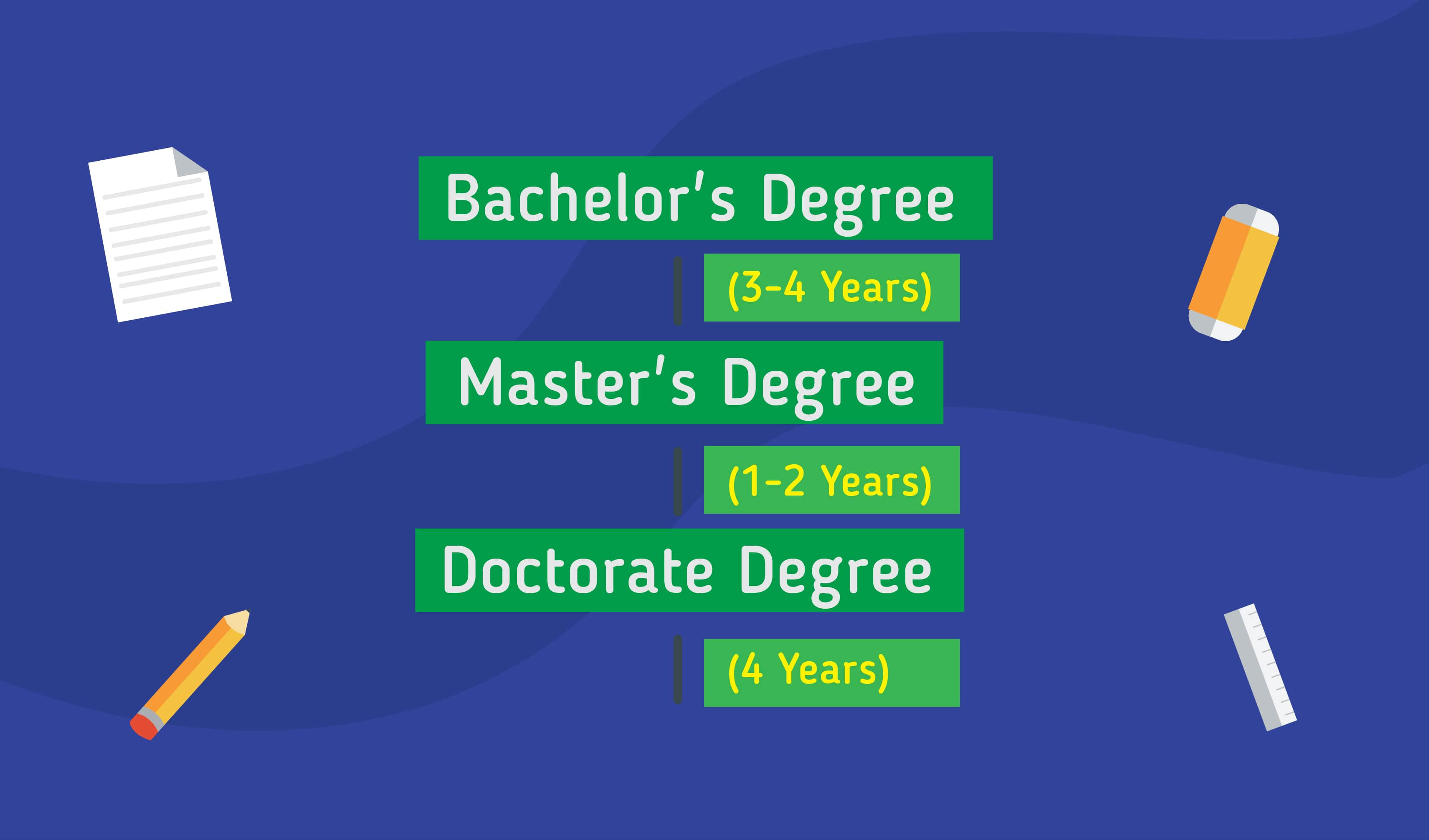 Pathway to study in Ireland: Bachelor's Degree 3-4 years, Master's Degree 1-2 years, Doctorate Degree 4 years)