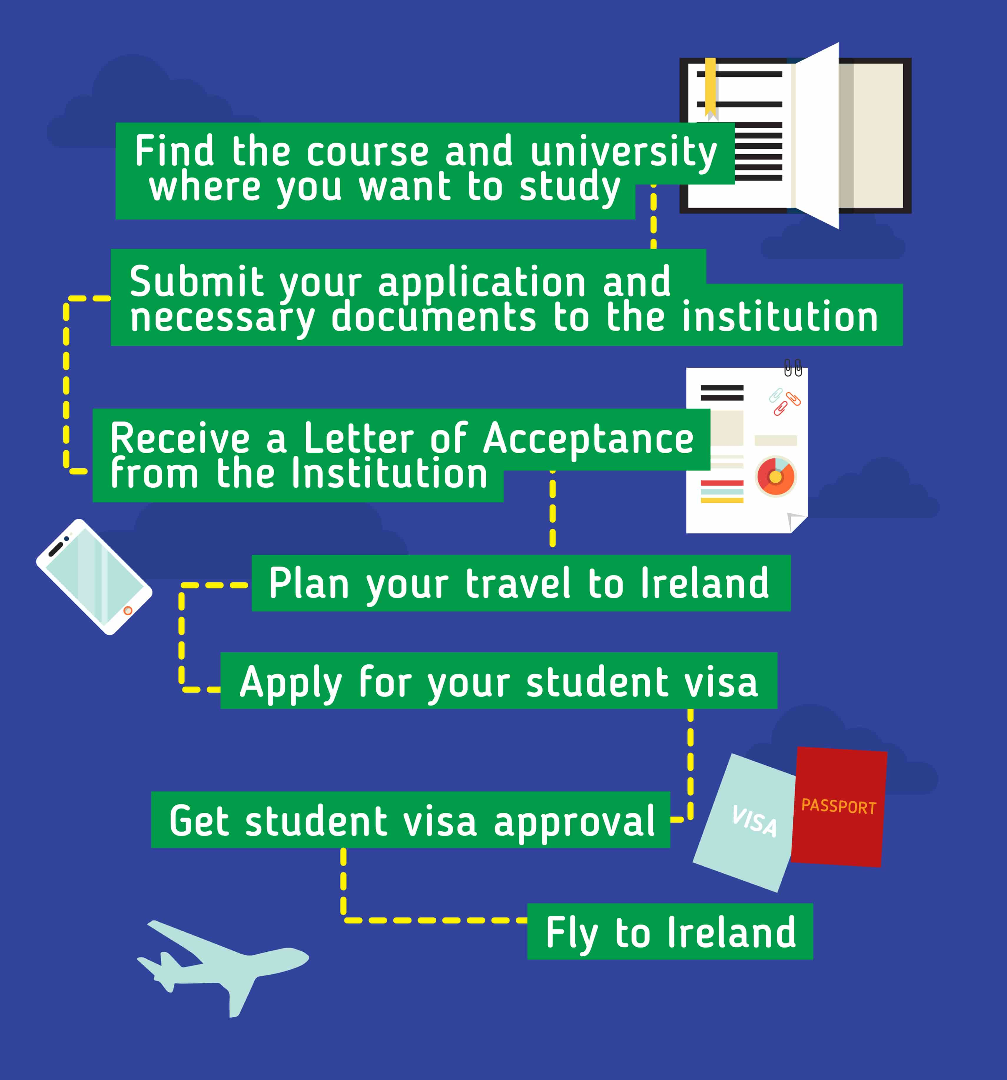 Applying to Study in Ireland: Find the course and university where you want to study - Submit your application and necessary documents to the institution - Receive a letter of acceptance rom the institution - Plan your travel to Ireland - Apply for your student visa